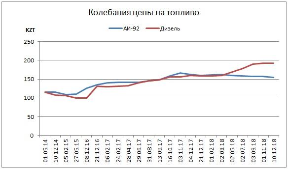 Колебания цены на топливо в Казахстане