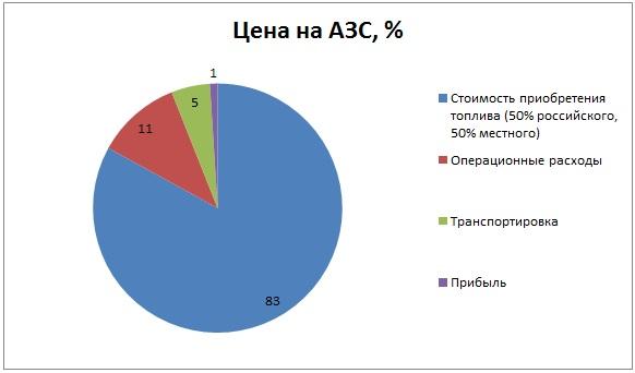 себестоимость топлива в Казахстане
