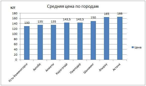 цена на бензин в Казахстан по городаме