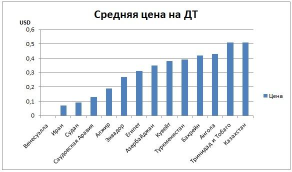 средняя цена на дизельное топливо в казахстане