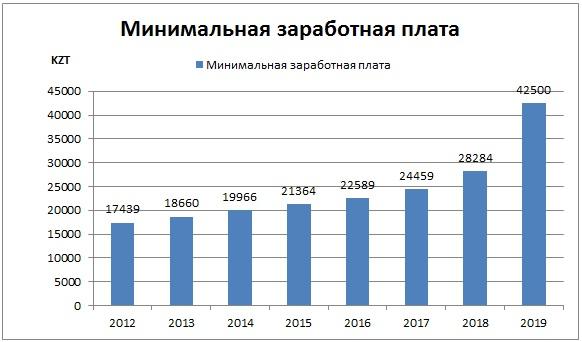 Минимальная оплата труда в Казахстане