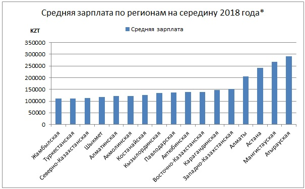 Средняя зарплата по регионам в Казахстане