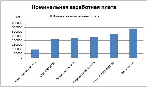 Номинальная заработная плата в Казахстане