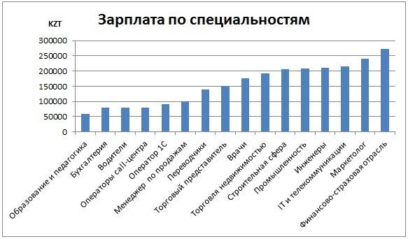 Зарплата по специальностям в Казахстане